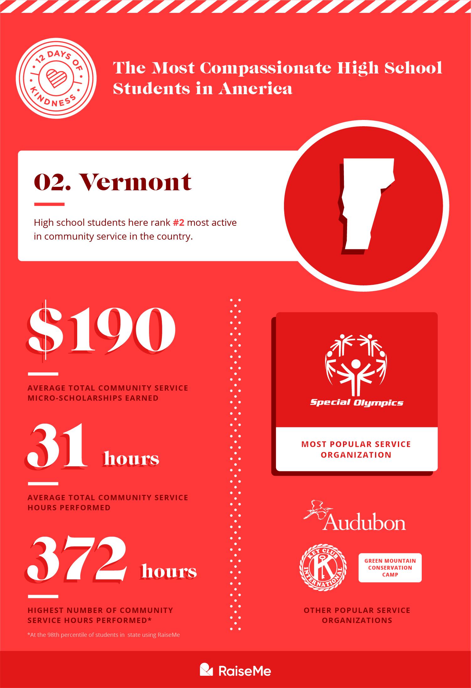 #2 Vermont