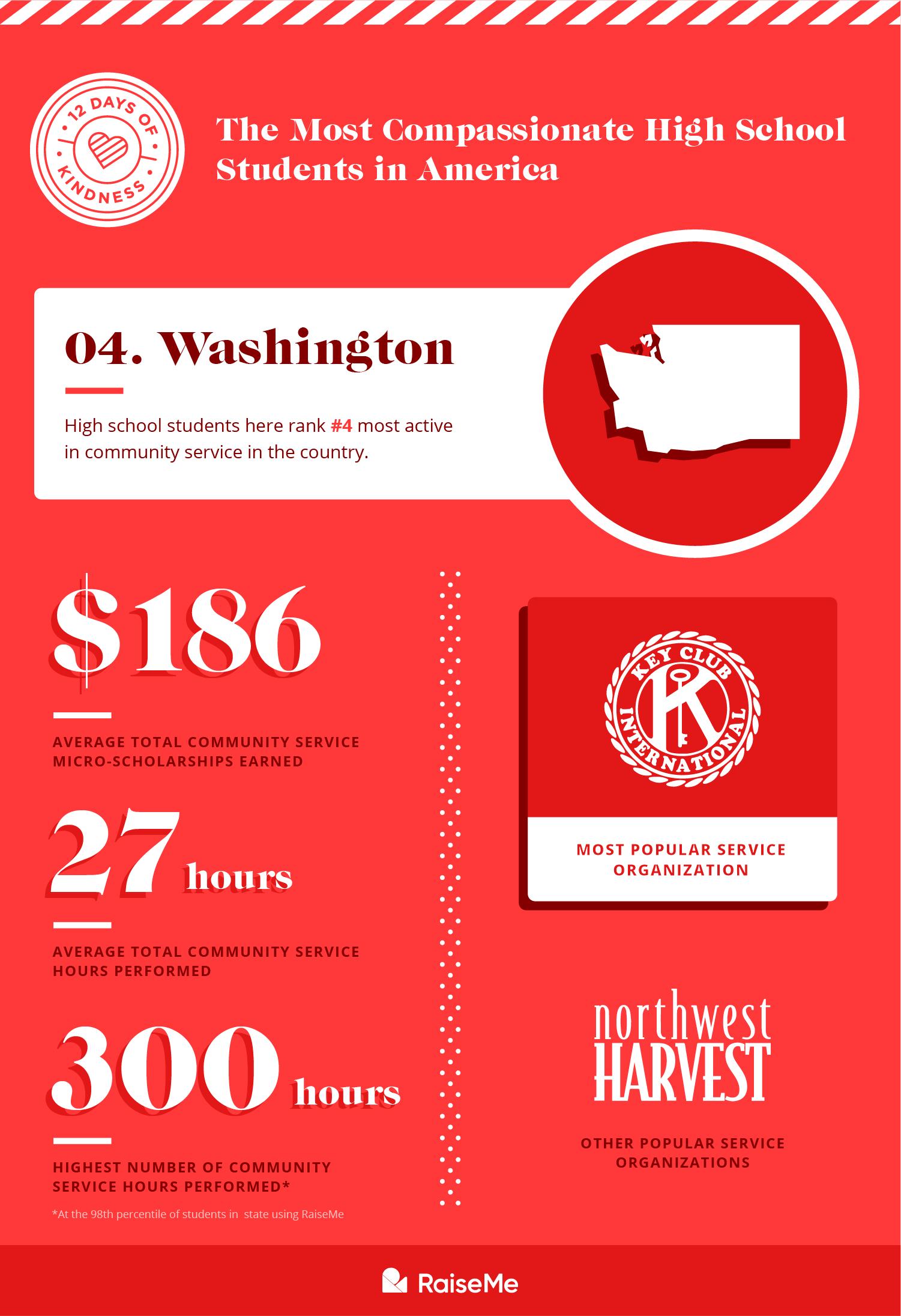 #4 Washington