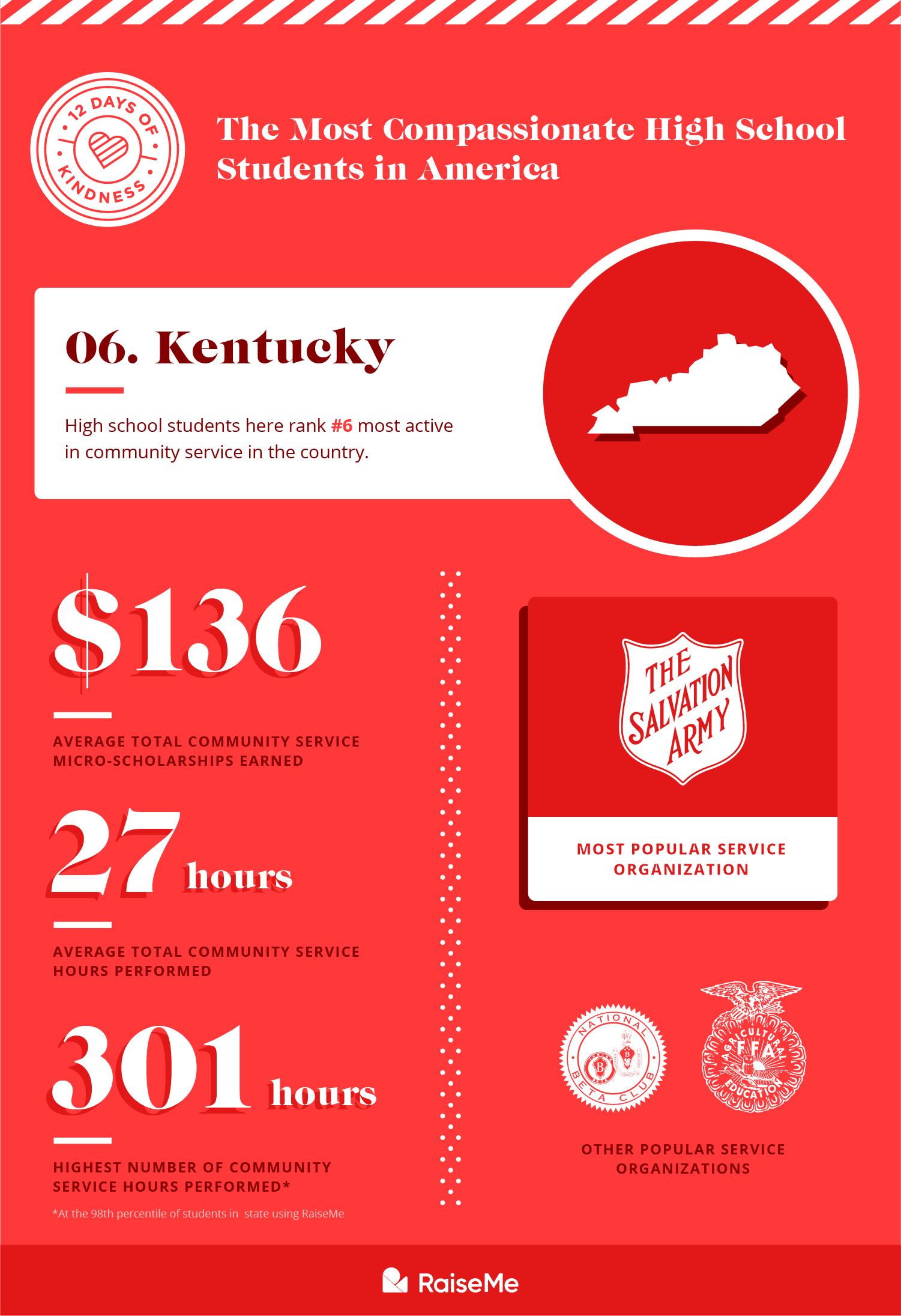 #6 Kentucky