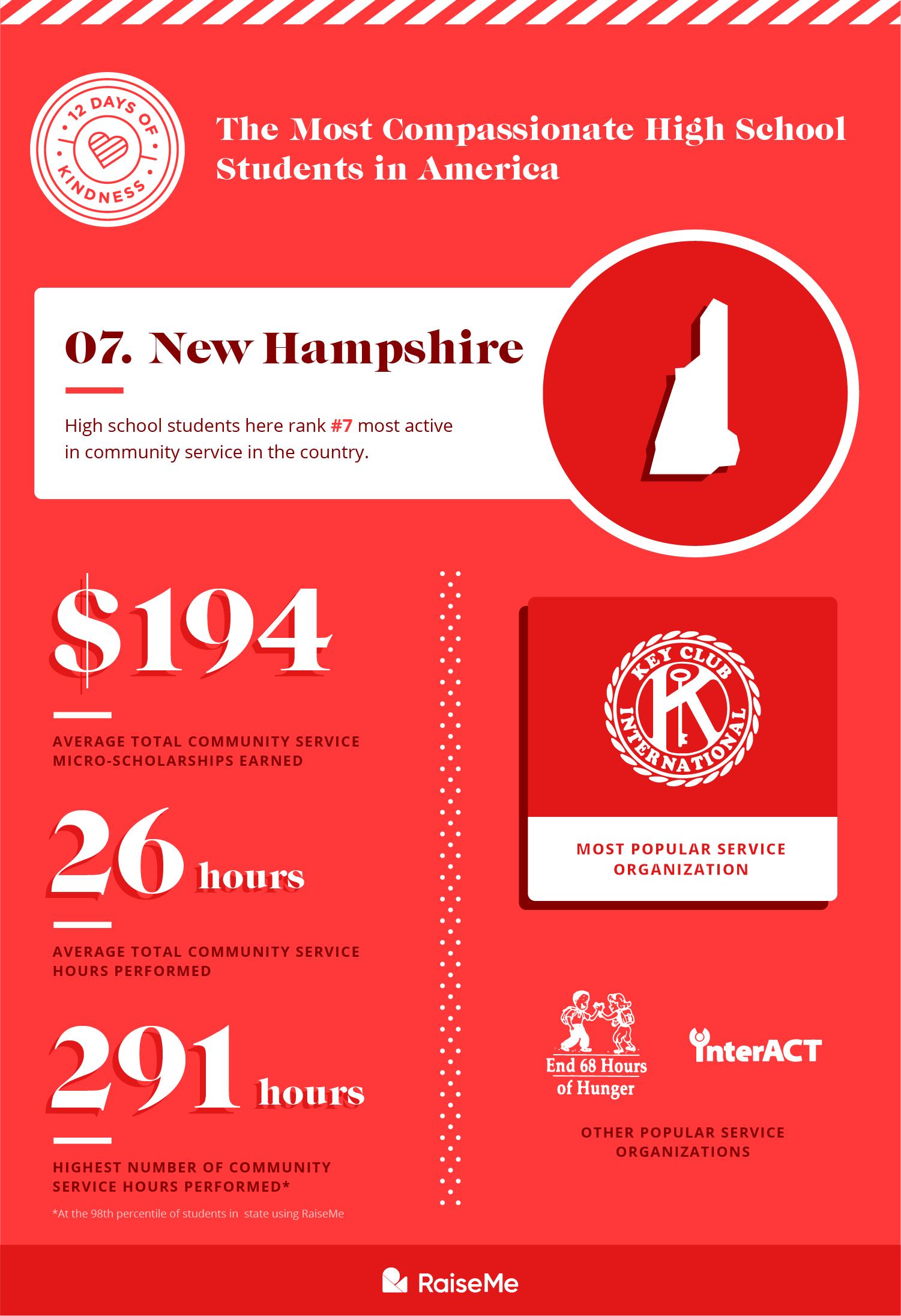 #7 New Hampshire