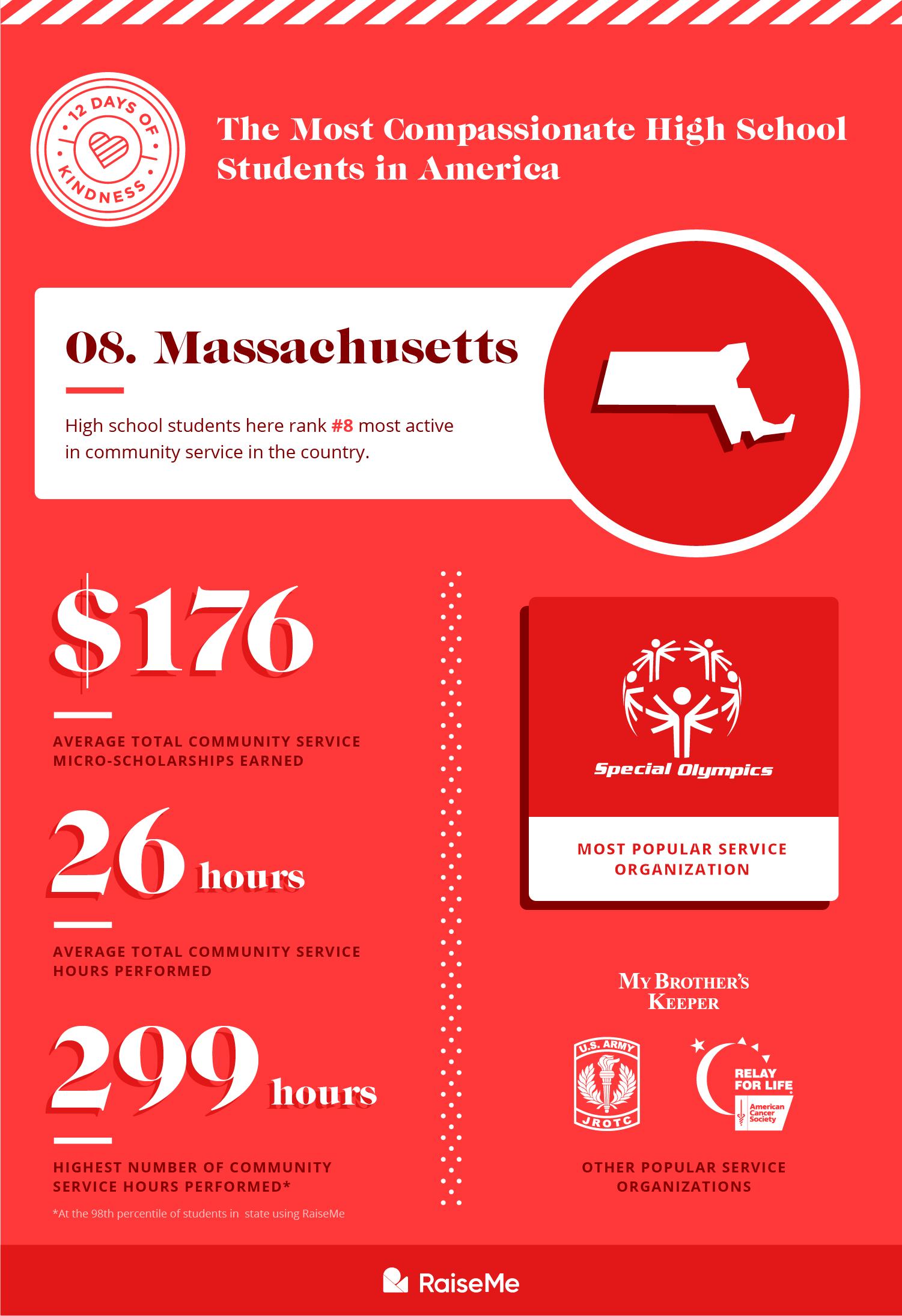 #8 Massachusetts