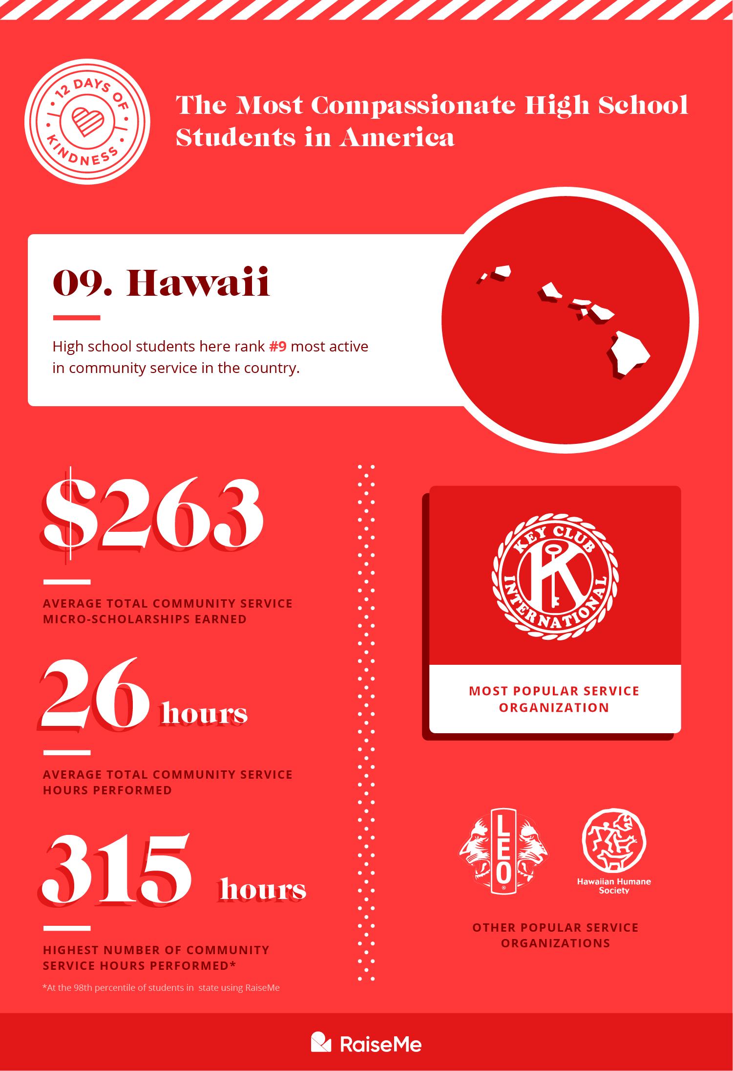 #9 Hawaii
