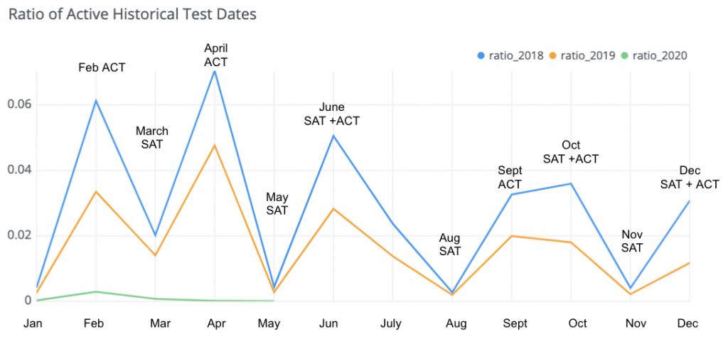 Ratio of Active Historical Test Dates, 2018-2020